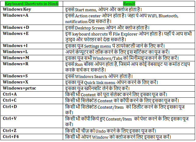 Keyboard shortcuts in Hindi